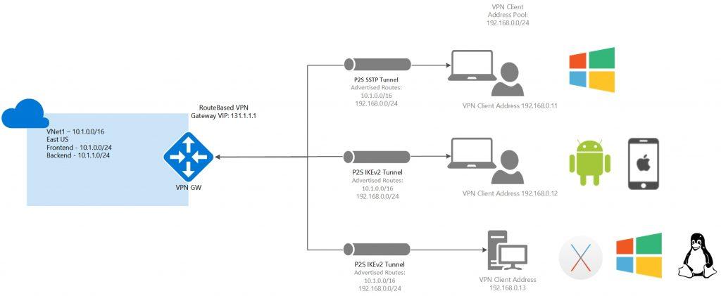 شرح برنامج x vpn